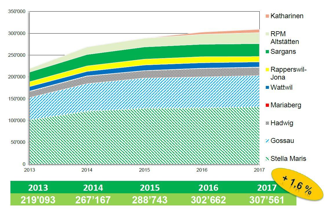 Ausleihstatistik des Medienverbunds 2017